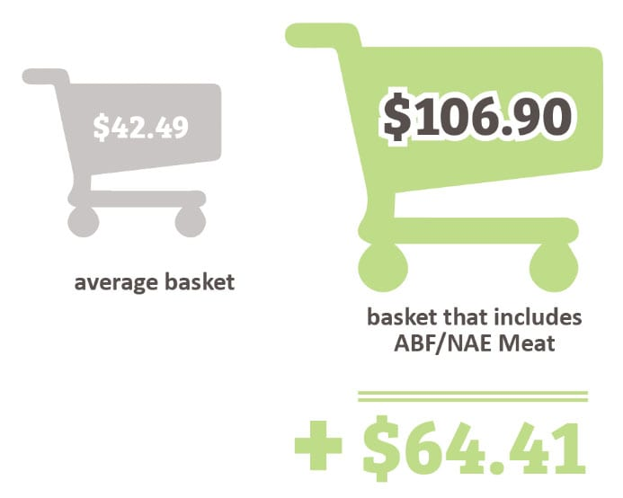 Shopping Cart Inforgraphic